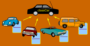 object-oriented-programming-cars